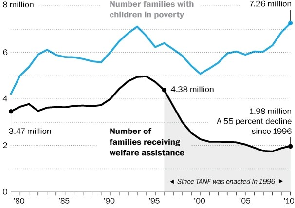 wpid-welfare-graph-2012-10-30-13-00.jpeg